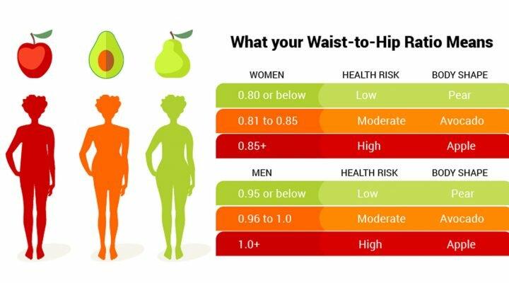 Waist to hip ratio - BMI alternatives
